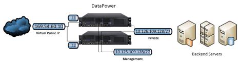 DataPower-Network